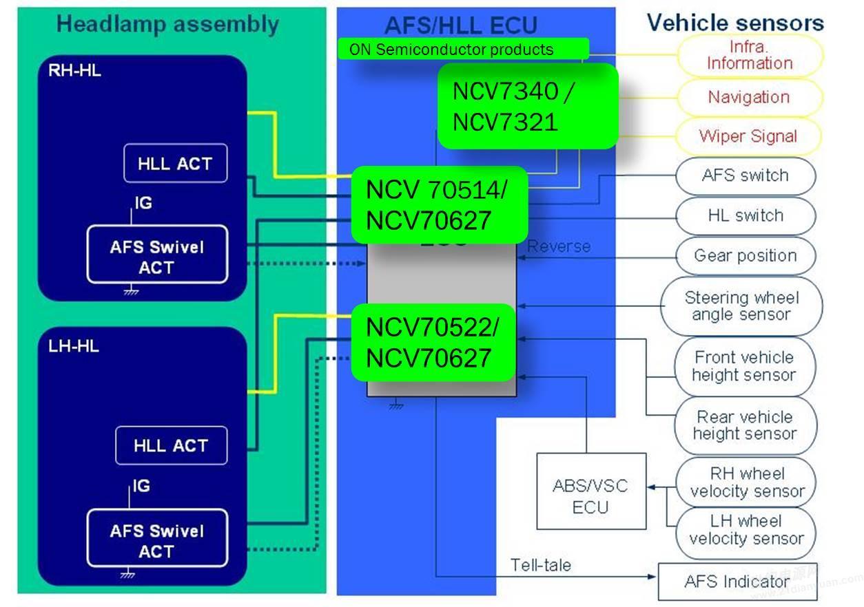 图四 AFS应用框图 结语 自适应前大灯系统(AFS)克服了传统前照灯的不足,可根据环境和条件自动调节照明区域和角度,并提升能见度,减少驾驶员看不清路况的安全隐患,有助于降低交通事故发生率,其应用会越来越普及。步进电机驱动器作为AFS的关键驱动力也将随之发展。安森美半导体因应此趋势开发出一系列驱动IC,为汽车照明设计人员提供多种选择,提升汽车驾乘安全。