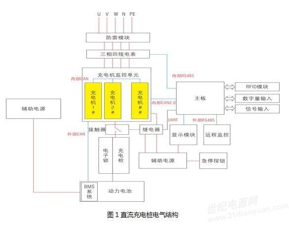 直流充电桩工作原理:三相 380v 交流电经过emc等防雷滤波模块后进入到