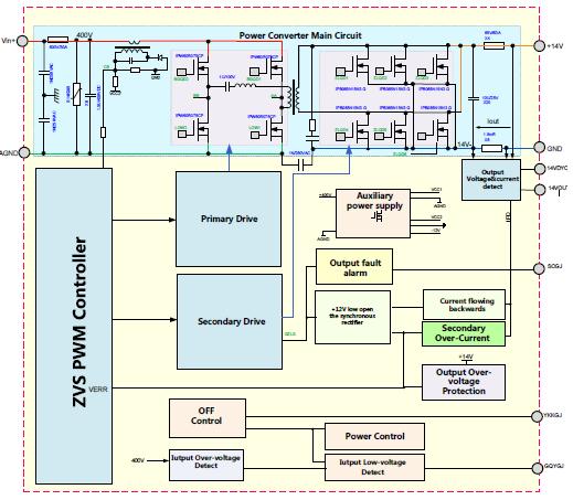 2.1KW 車載DC_DC解決方案PMM_A1402
