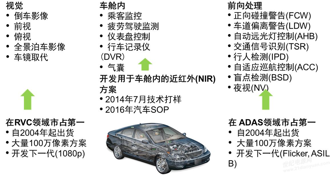 汽车图像传感器应用和安森美半导体市场地位