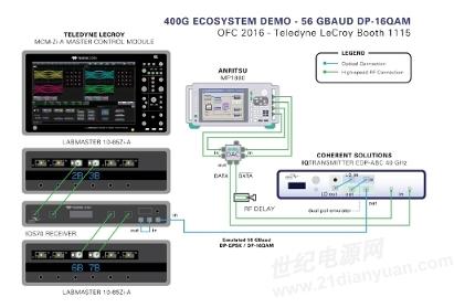 Teledyne LeCroy, Coherent Solutions, Anritsu以及Oclaro在OFC 2016展示400G测试新平台